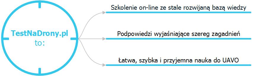 System szkolenia i egzaminowania on-line TestNaDrony.pl