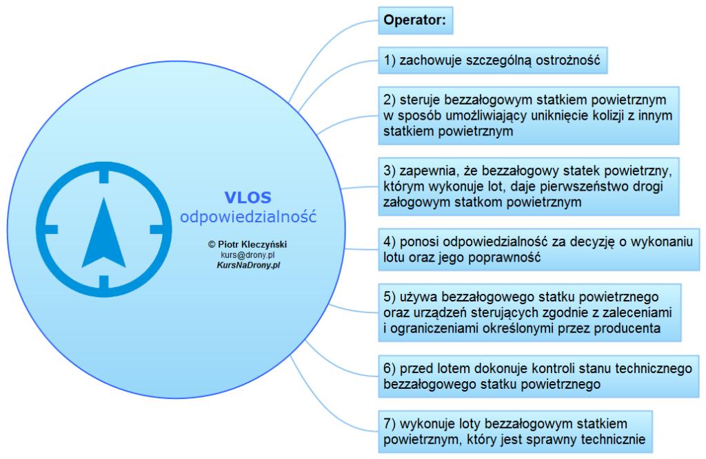 Loty w zasięgu wzroku VLOS a odpowiedzialność operatora