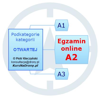 Nadzorowany egzamin online dla A2